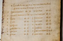 LIST OF THE PATRIARCHS OF ANTIOCH